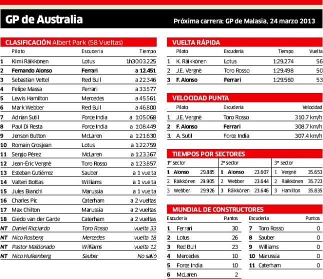 f1 australia 2013 - clas