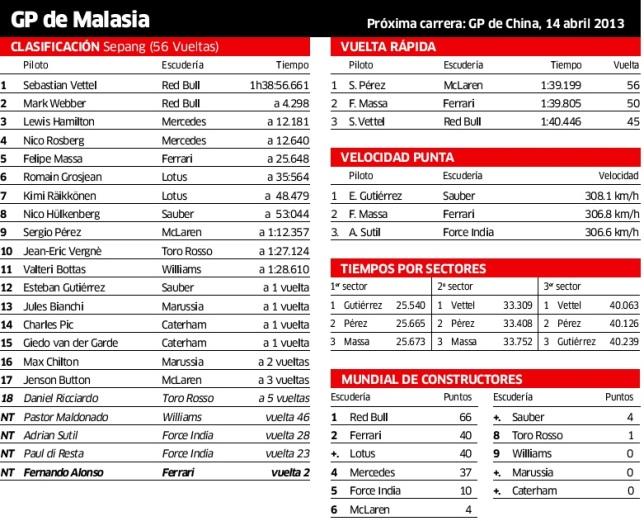 f1 malaysia 2013 - clas