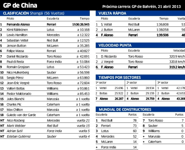f1 china 2013 - clas