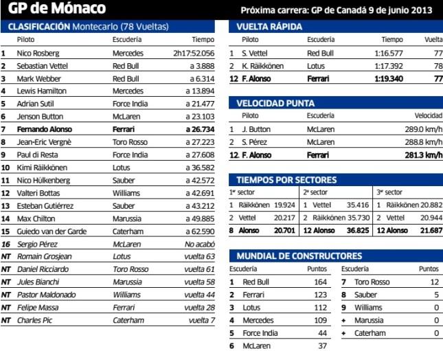 f1 monaco 2013 - cla